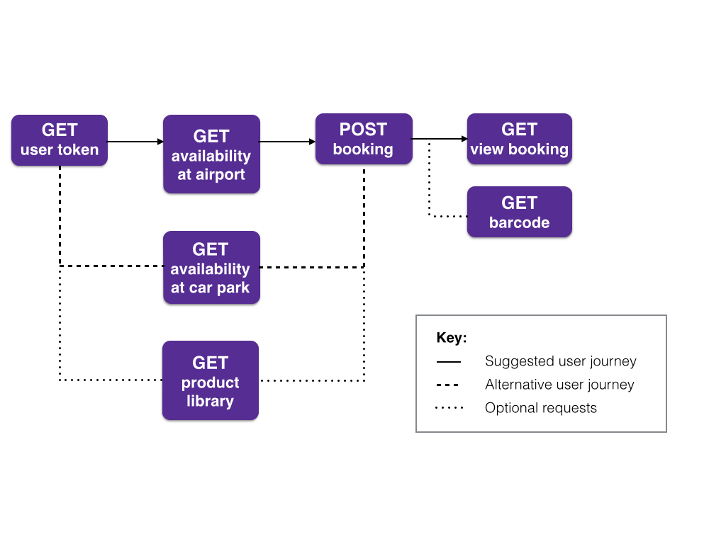 Image of Parking User Journey